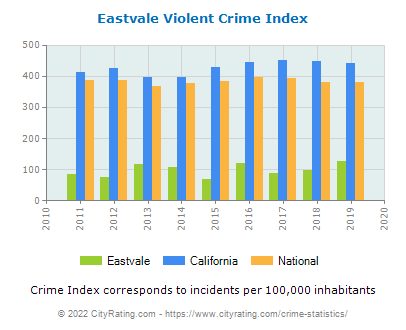 Eastvale Violent Crime vs. State and National Per Capita