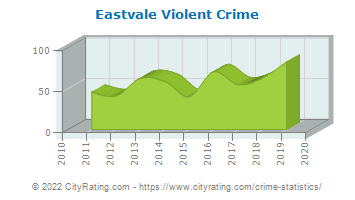 Eastvale Violent Crime