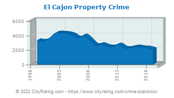 El Cajon Property Crime
