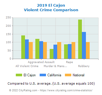 El Cajon Violent Crime vs. State and National Comparison