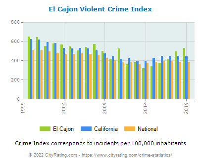 El Cajon Violent Crime vs. State and National Per Capita