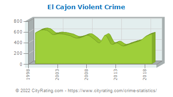 El Cajon Violent Crime