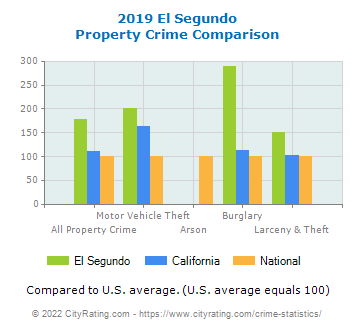 El Segundo Property Crime vs. State and National Comparison