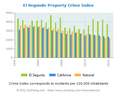 El Segundo Property Crime vs. State and National Per Capita
