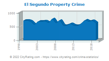 El Segundo Property Crime