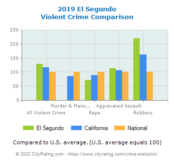 El Segundo Violent Crime vs. State and National Comparison