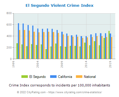 El Segundo Violent Crime vs. State and National Per Capita
