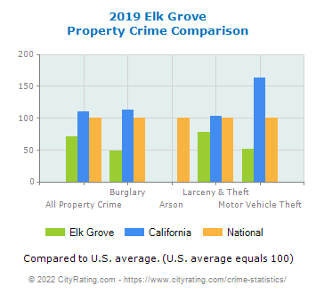 Elk Grove Property Crime vs. State and National Comparison