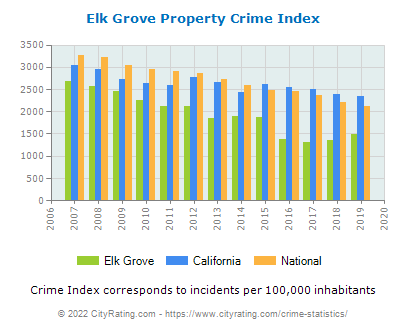 Elk Grove Property Crime vs. State and National Per Capita