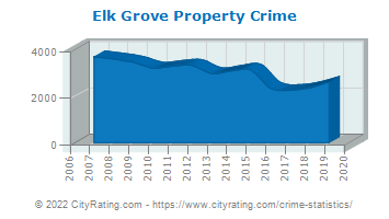 Elk Grove Property Crime