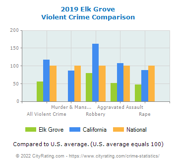 Elk Grove Violent Crime vs. State and National Comparison