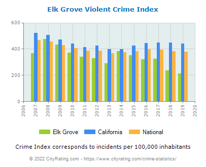 Elk Grove Violent Crime vs. State and National Per Capita