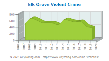 Elk Grove Violent Crime