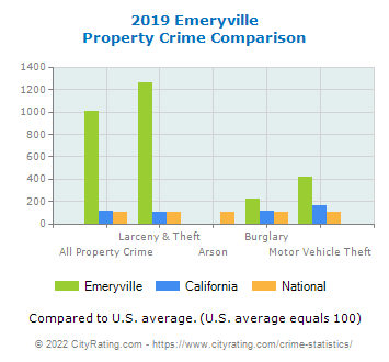 Emeryville Property Crime vs. State and National Comparison
