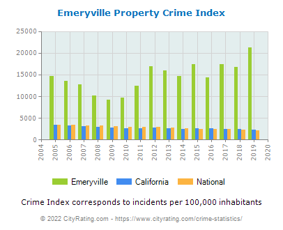 Emeryville Property Crime vs. State and National Per Capita