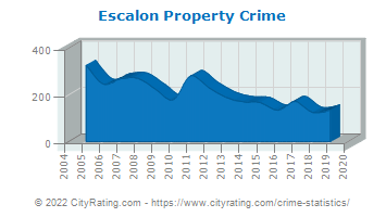 Escalon Property Crime