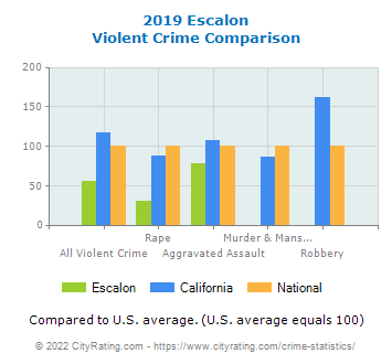Escalon Violent Crime vs. State and National Comparison