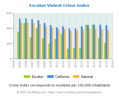 Escalon Violent Crime vs. State and National Per Capita