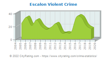 Escalon Violent Crime