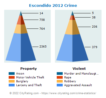 Escondido Crime 2012