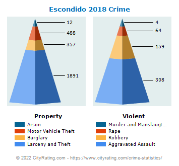 Escondido Crime 2018
