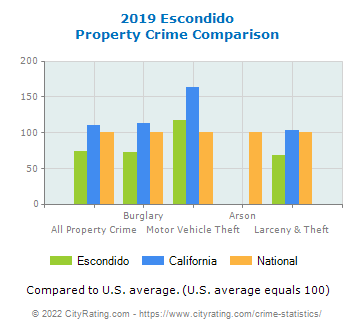 Escondido Property Crime vs. State and National Comparison