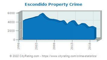 Escondido Property Crime