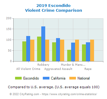 Escondido Violent Crime vs. State and National Comparison