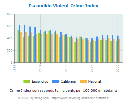 Escondido Violent Crime vs. State and National Per Capita