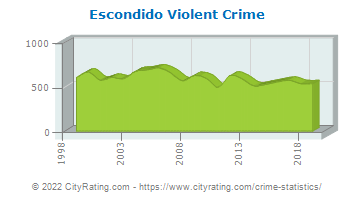 Escondido Violent Crime