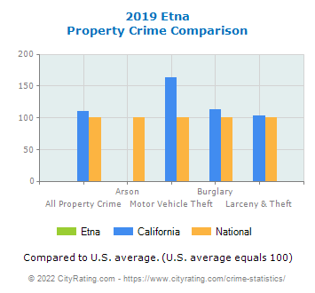 Etna Property Crime vs. State and National Comparison