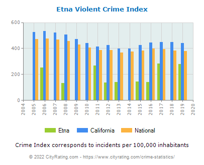 Etna Violent Crime vs. State and National Per Capita