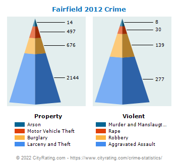 Fairfield Crime 2012