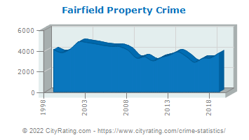 Fairfield Property Crime