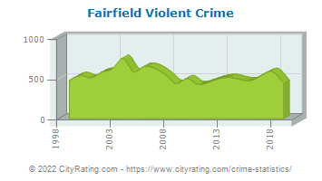 Fairfield Violent Crime
