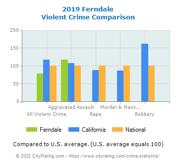 Ferndale Violent Crime vs. State and National Comparison