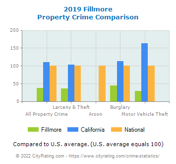 Fillmore Property Crime vs. State and National Comparison