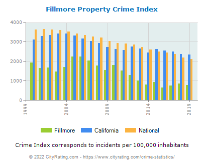 Fillmore Property Crime vs. State and National Per Capita