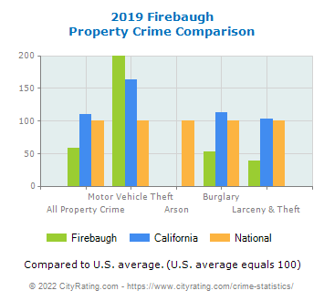 Firebaugh Property Crime vs. State and National Comparison