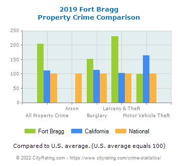 Fort Bragg Property Crime vs. State and National Comparison