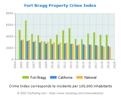Fort Bragg Property Crime vs. State and National Per Capita