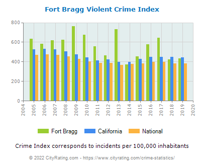 Fort Bragg Violent Crime vs. State and National Per Capita