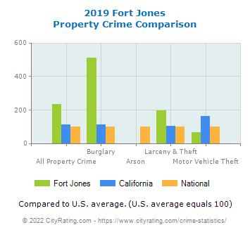 Fort Jones Property Crime vs. State and National Comparison