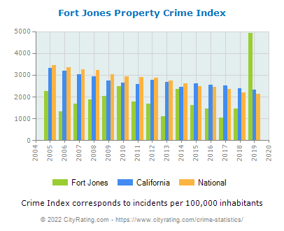 Fort Jones Property Crime vs. State and National Per Capita