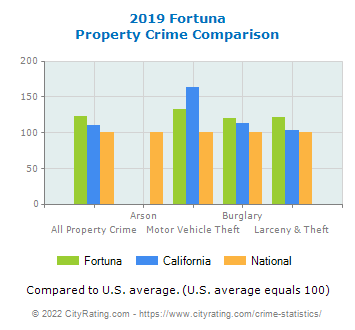 Fortuna Property Crime vs. State and National Comparison
