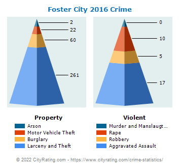Foster City Crime 2016