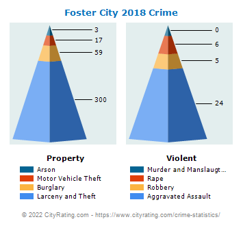 Foster City Crime 2018