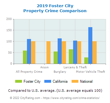 Foster City Property Crime vs. State and National Comparison