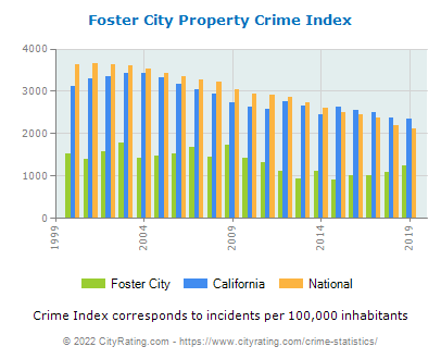 Foster City Property Crime vs. State and National Per Capita