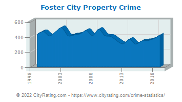 Foster City Property Crime